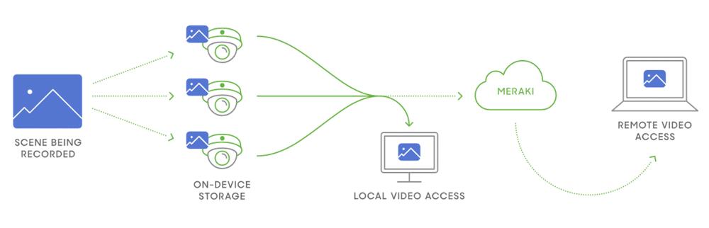 meraki cctv partner camera schematic